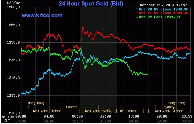 giá vàng đang tăng trên sàn giao dịch Kitco