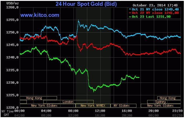 giá vàng giảm mạnh trên biểu đồ giao dịch của Kitco