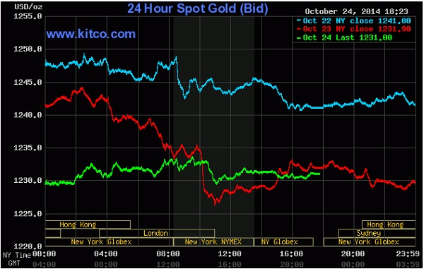 giá vàng tăng trên biểu đồ giao dịch của Kitco