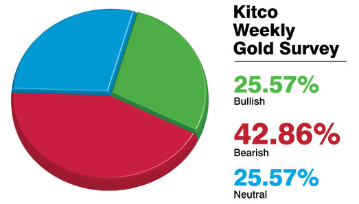 giá vàng tiếp tục giảm theo khảo sát của Kitco