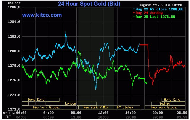 Thị trường giao dịch vàng ngày 26 tháng 8 năm 2014
