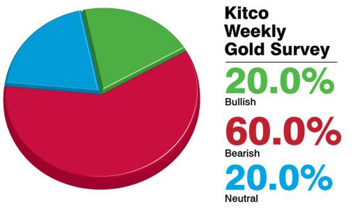 Dự đoán giá vàng tiếp tục giảm sâu trong tuần này. Ảnh: Kitco