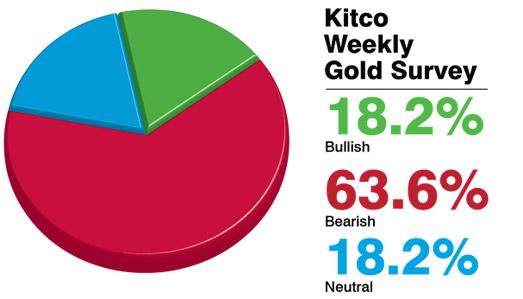 Các chuyên gia dự đoán giá vàng tiếp tục giảm mạnh tuần toiw