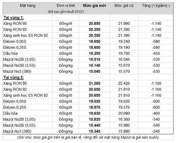 Tiếp tục giảm giá xăng dầu cho người tiêu dùng