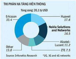 Microsoft, Nokia, sở hữu trí tuệ, điện thoại nokia, sản xuất smartphone