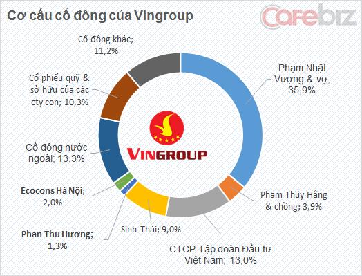 Ecocons Hà Nội, giàu nhất sàn chứng khoán, Phạm Nhật Vượng, Phan thu Hương, vingroup