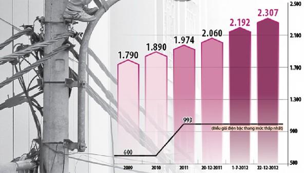 Bộ trưởng Bùi Quang Vinh, điều chỉnh giá điện, kinh tế vĩ mô, tết nguyên đán