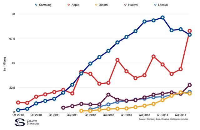 apple, samsung, smartphone, smartphone số 1 thế giới, nhà phân tích