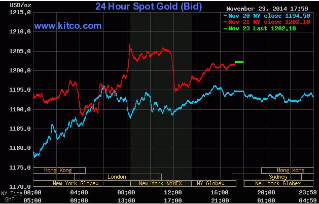 Giá vàng thế giới đi ngang đầu phiên giao dịch tuần này trên sàn Kitco