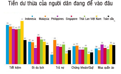 Tiền dư thừa của người Việt Nam chủ yếu dùng để gửi tiết kiệm