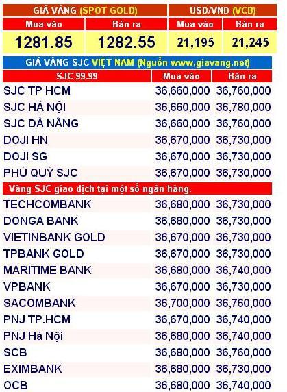 giá vàng SJC lại quay đầu đi lên, tiến sát 37 triệu đồng sáng nay