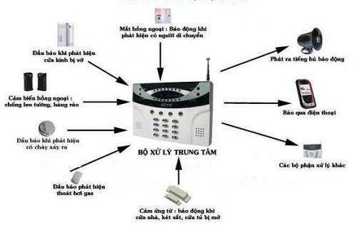 Mô hình hệ thống báo động