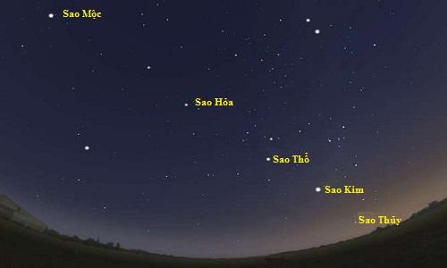 Năm hành tinh tạo thành một đường thẳng trên bầu trời đêm là hiện tượng lạ với nhiều người. Ảnh: Bảo tàng Victoria