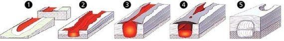 Quá trình hình thành một ống nham thạch. Ảnh Huffingtonpost.com
