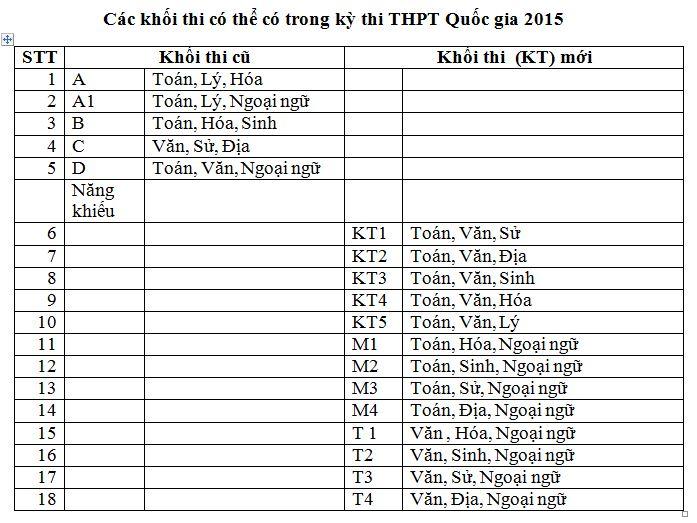 Các khối thi mới có thể có trong kỳ thi THPT Quốc gia 2015