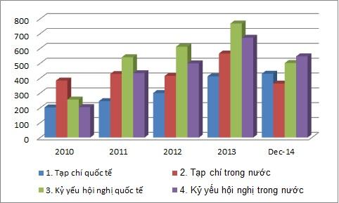 Thống kê công bố quốc tế của ĐH Quốc gia TP HCM