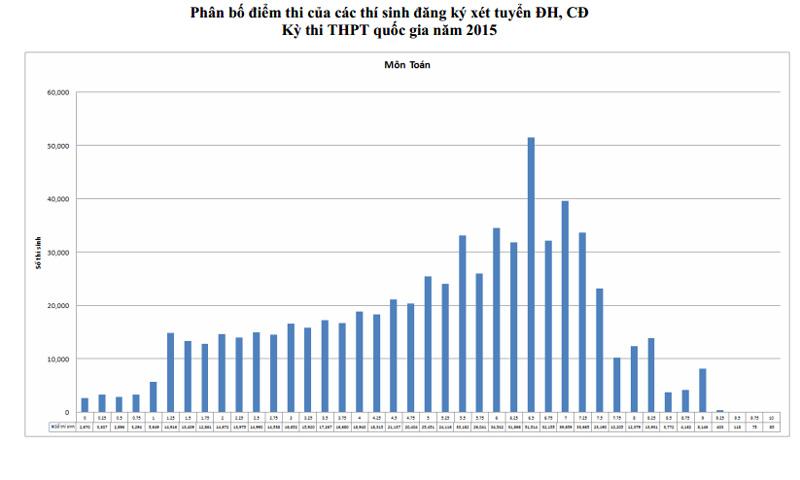 Phổ điểm chính xác môn Toán trong kỳ thi THPT Quốc gia 2015