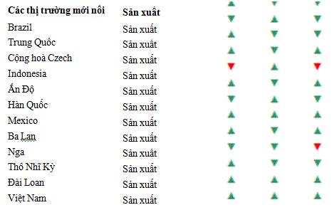 Việt Nam nằm top đầu các nước lạc quan nhất về kinh doanh