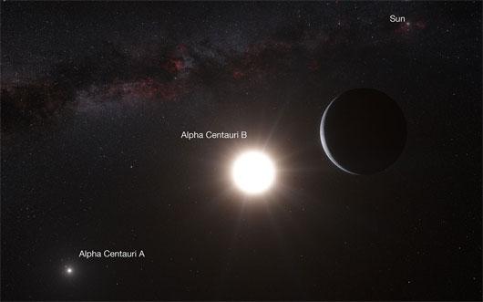 alpha centauri b, siêu trái đất, ngôi sao gần trái đất, ngôi sao láng giềng, ngôi sao có sự sống, rene heller