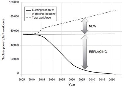 Hình E.1: Dự báo nhân lực vận hành cần thiết cho thị phần điện hạt nhân ở Hoa Kỳ