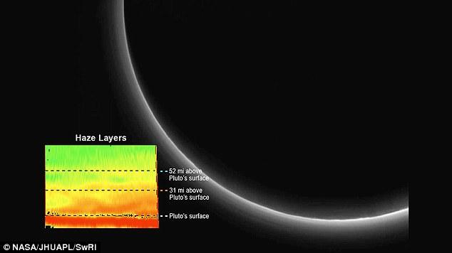 Khí quyển trên sao Diêm Vương rất mỏng và loãng. Ảnh Dailymail