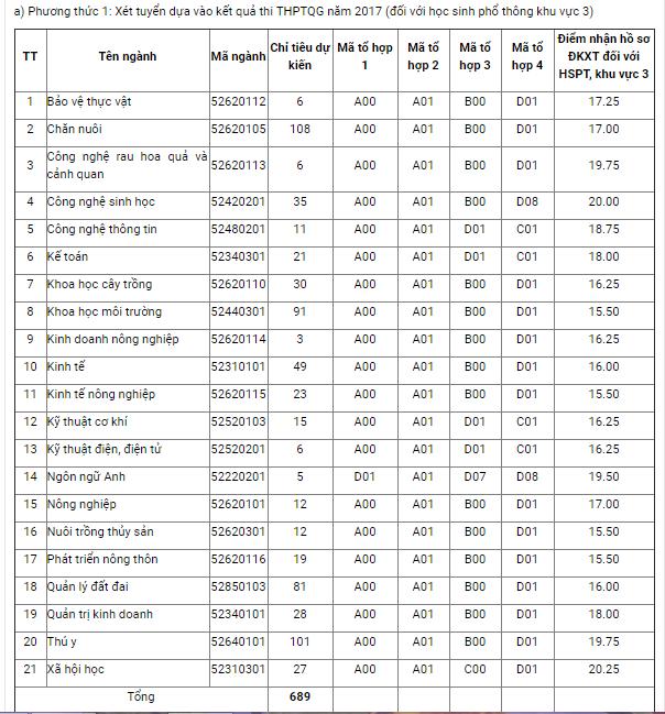 Danh sách các trường đại học ở Hà Nội Tuyển sinh bổ sung