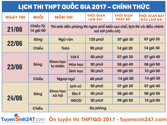 Đề thi môn Toán tốt nghiệp THPT quốc gia năm 2017 chính thức