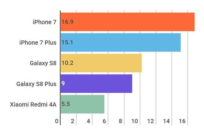Chiếc smartphone bán chạy nhất thế giới có gì hay?