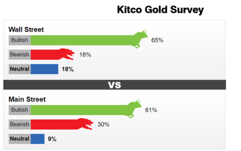 giá vàng hôm nay trên thị trường thế giới đứng ở mức 1.302,60 USD/ounce;