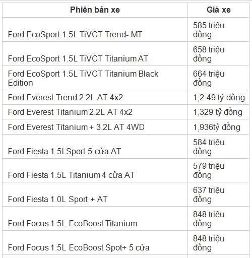 Ford giảm giá 'sập sàn' cho hàng loạt mẫu xe hot