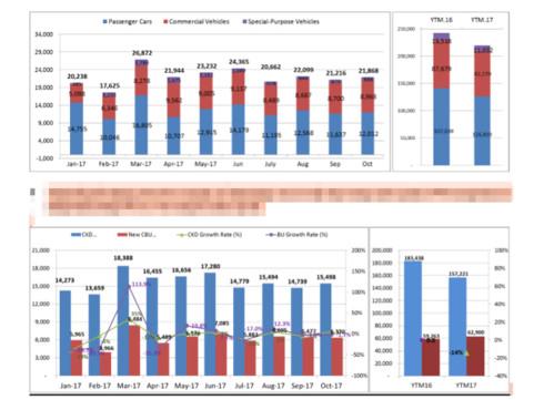 Tại sao giảm giá 'sập sàn' doanh số bán ô tô tháng 10 vẫn giảm mạnh?