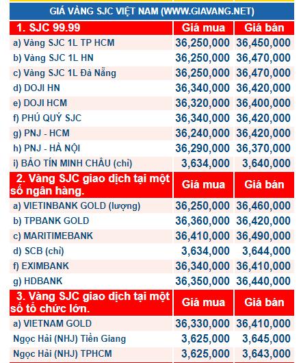 Giá vàng hôm nay ngày 8/12: Vàng 'lao dốc không phanh', xuống mức thấp kỷ lục