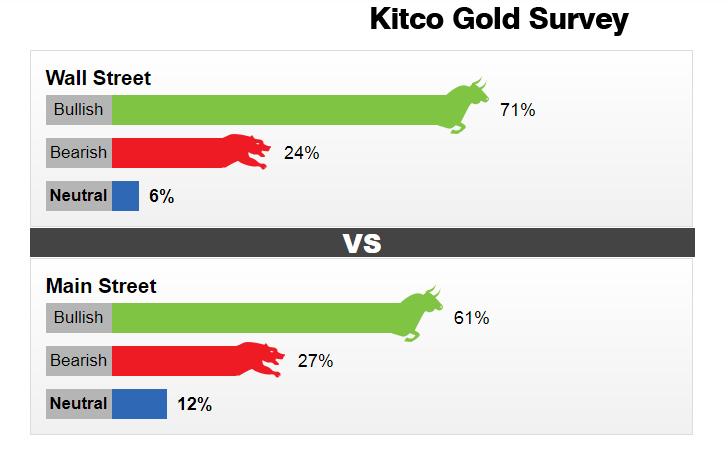giá vàng hôm nay ngày 14/1: Vàng đứng đỉnh, dự báo tuần mới tiếp tục tăng cao