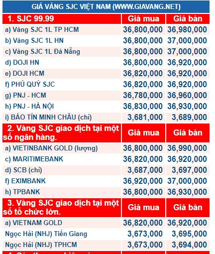 Giá vàng hôm nay ngày 29/1: Vàng giảm, giao dịch quanh mốc 37 triệu đồng