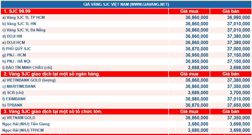 giá vàng hôm nay ngày 24/2: Vàng 'leo dốc', diễn biến khó lường