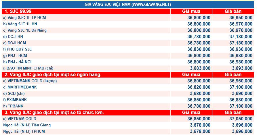 giá vàng hôm nay ngày 27/2: Vọt tăng nhanh, chạm 'đỉnh' cả tuần qua