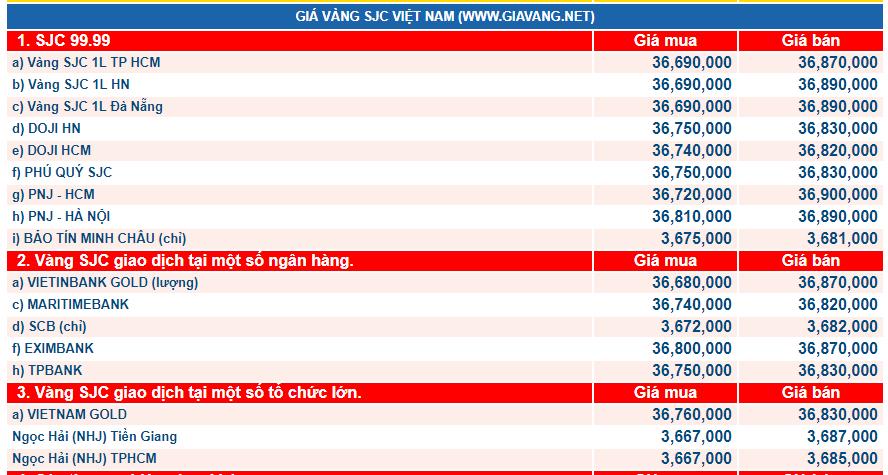 giá vàng hôm nay ngày 5/3: Đồng loạt tăng giá, đúng theo dự báo