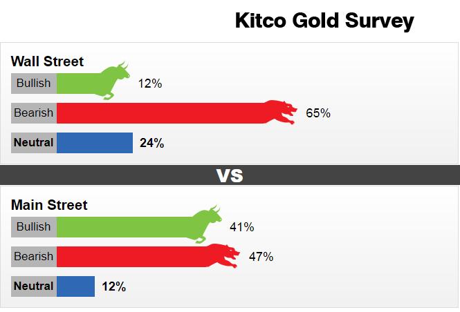 Dự đoán giá vàng tuần tới: Vàng sẽ 'trượt dốc không phanh'?