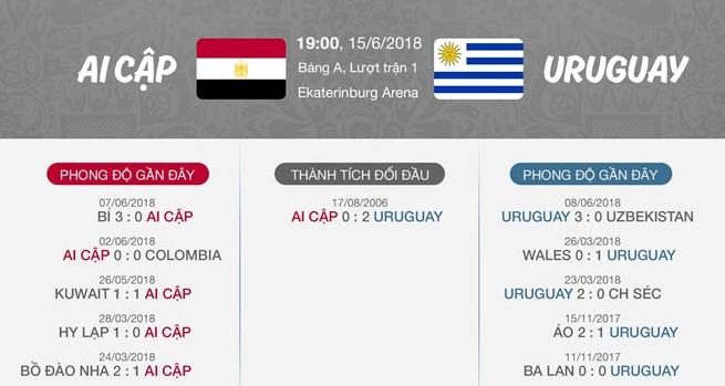 Xem truyền hình trực tiếp bóng đá World Cup 2018 Ai Cập vs Uruguay ở kênh nào?