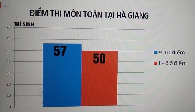 Thông tin mới nhất vụ điểm thi bất thường tại Hà Giang