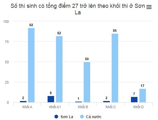 Số thí sinh có tổng điểm 27 trở lên của Sơn La so với cả nước