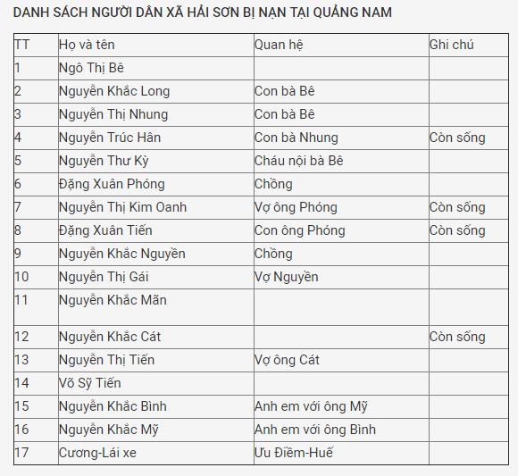 Tai nạn thảm khốc ở Quảng Nam: Tiết lộ danh tính các nạn nhân