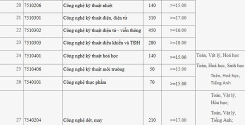 Điểm chuẩn Đại học Công nghiệp Hà Nội năm 2018