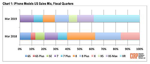 Bán chạy nhất tại thị trường Mỹ, iPhone XR sở hữu những công nghệ gì?