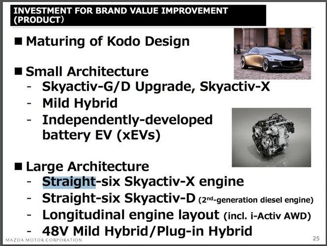 Động cơ SkyActiv-X mới với 6 xi-lanh thẳng hàng sẽ được phát triển trên Mazda?