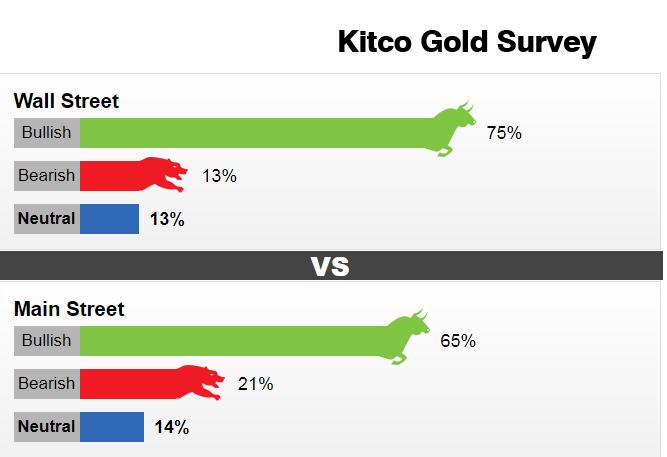 Giá vàng hôm nay ngày 12/8: Dự đoán tuần mới vàng tiếp tục 'lên đỉnh'