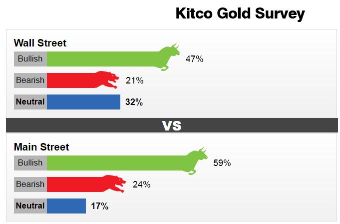 giá vàng hôm nay ngày 23/9: Dự đoán vàng sẽ vọt tăng cao