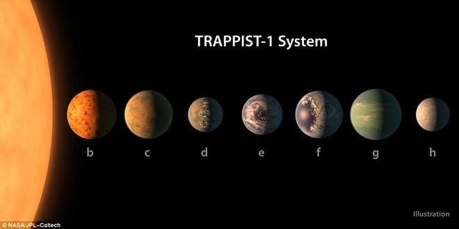 Việc phát hiện các hành tinh bên ngoài Hệ Mặt Trời này được xem là hiếm có. Ảnh minh họa