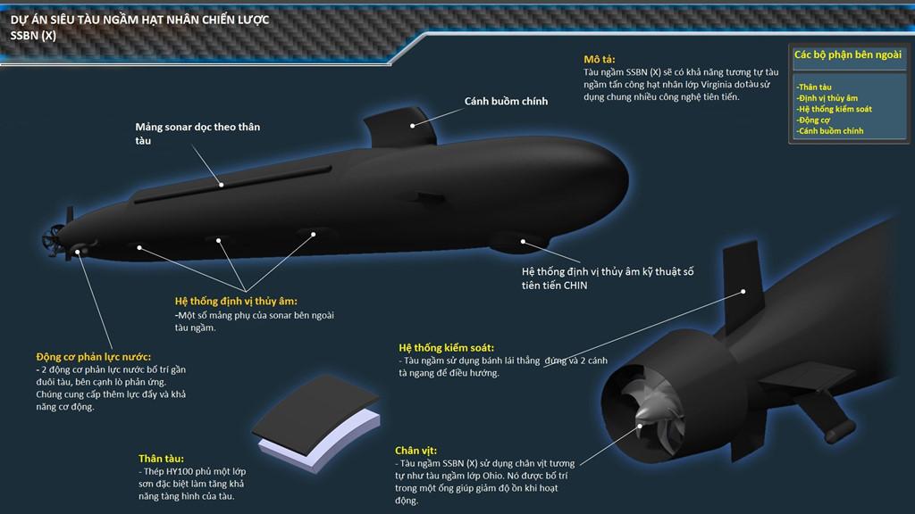Mô hình tàu ngầm SSBN tương lai của Mỹ. Ảnh: Zing News