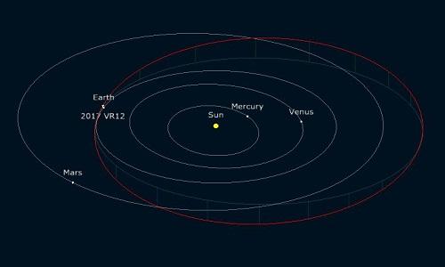 Tiểu hành tinh sẽ bay qua Trái Đất ngày 7/3. Ảnh: VnExpress